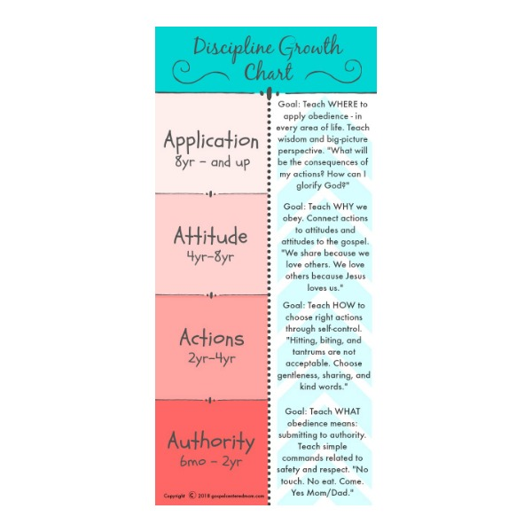 picture regarding Printable Growth Charts referred to as Self-control Development Chart Printable The Gospel Primarily based Mother